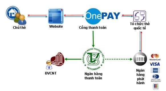 5 dich vu thanh toan truc tuyen cho website ban hang 1 5 dịch vụ thanh toán trực tuyến uy tín cho website bán hàng
